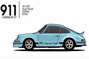 Evolution des Porsche 911