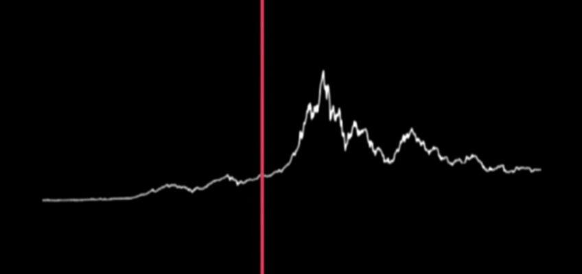 Bitcoin-Kurs mit Musik unterlegt